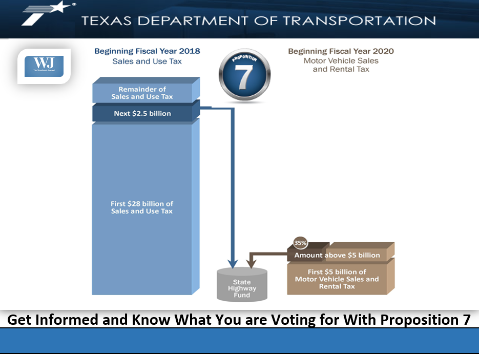 Proposition 7 Infographic