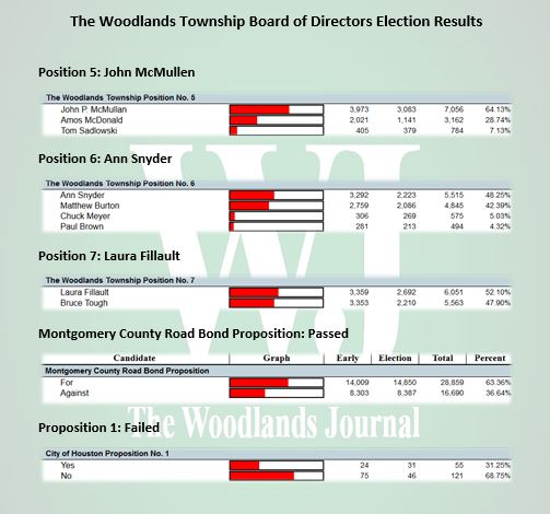 The Woodlands Township Board of Directors Election Results