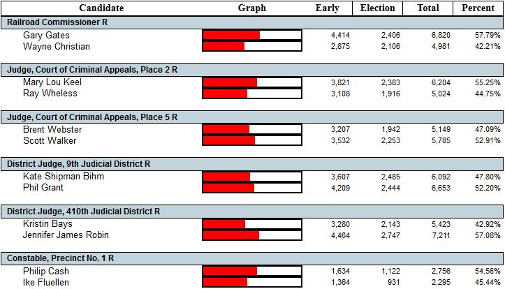 May 24, 2016 Primary Runoff Election